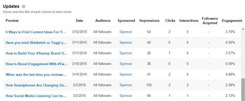 LinkedIn Analytics.png