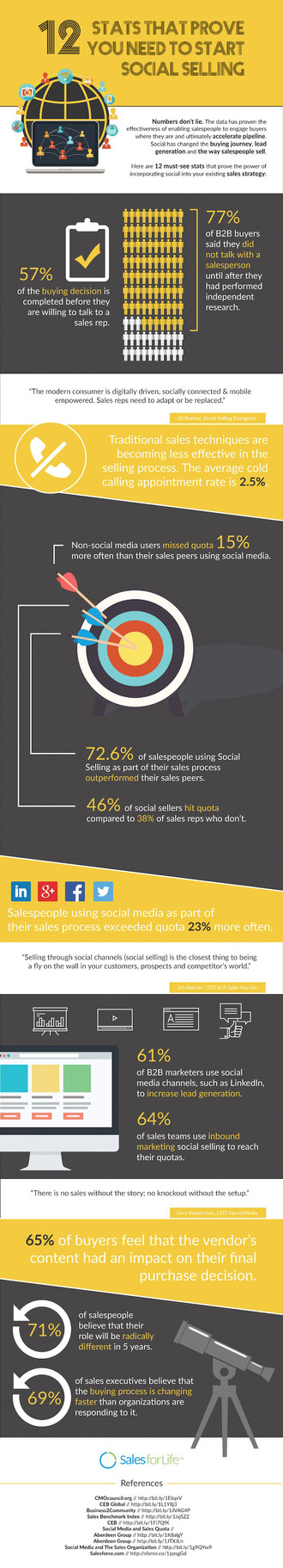 12 Surprising Social Selling Statistics That You'll Want to See