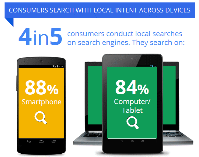 search engine use on smartphones