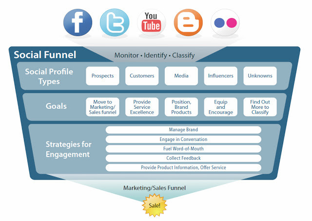 What is The Social Funnel.jpg