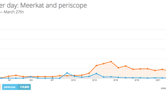 How Many People Are Really Using Periscope and Meerkat?