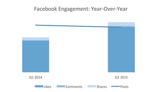 4 Facebook Content Types and How Often to Use Them