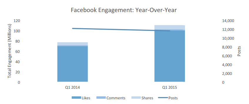 Total activity and engagement year-over-year from our 2015 Facebook Industry Rep
