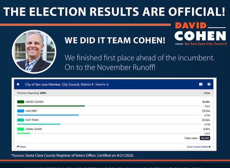 David Cohen Finishes in the Top Spot in the Primary