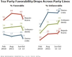 This chart shows the Tea Party's falling favorability amongst Americans of all political affiliations (source: The Washington Post with data from Pew Research Center)