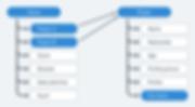 Sample OOUX Diagram.png