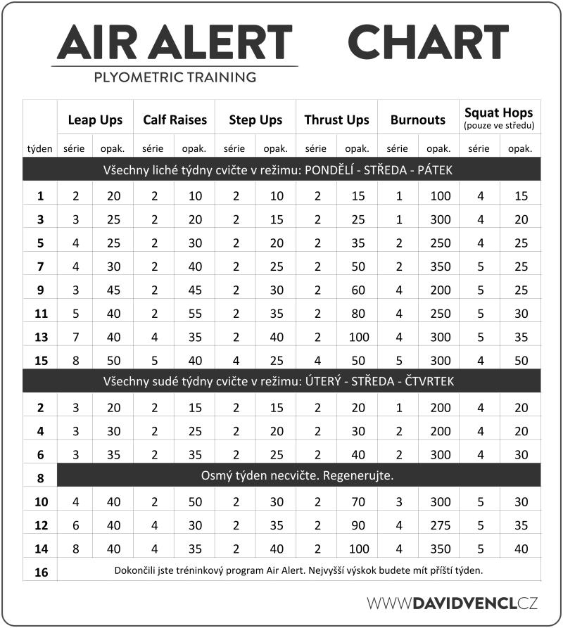 Air Alert - chart