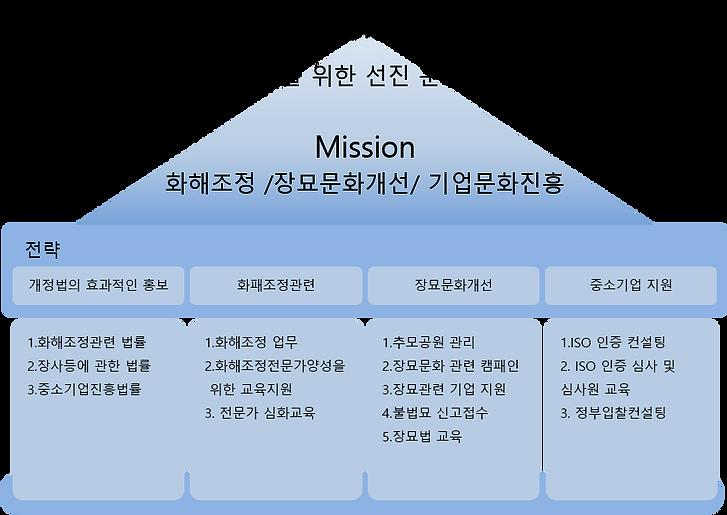 협동조합 홈페이지 비전.png