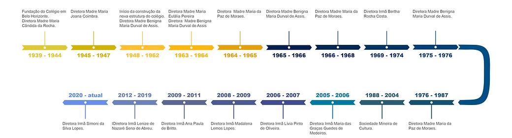 CSPBH timeline.png