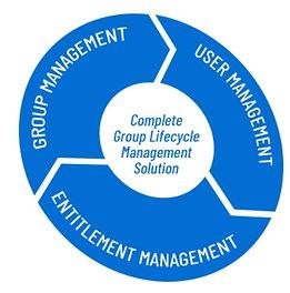 GroupID-Cicle.jpg