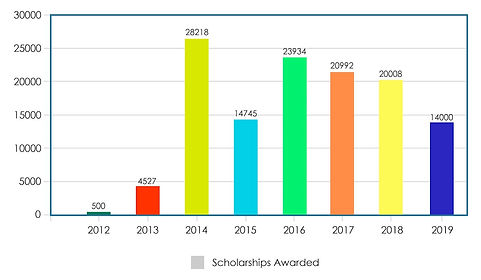 scholarship chart.jpg