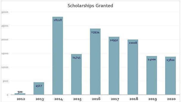 2020 Scholarship chart.jpg