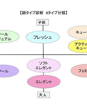 顔タイプマトリクス表.jpg