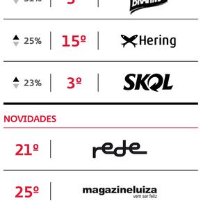 As marcas mais valiosas de 2014