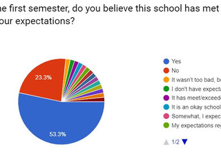 After 1st Semester, What do Freshmen Think of WCTA?