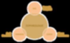 schema-definition-sophrologie_2_orig.png