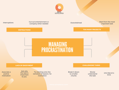 Managing Procrastination