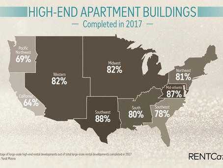 Apartments On The Top End Of The Market Dominate New Construction In Houston and DFW