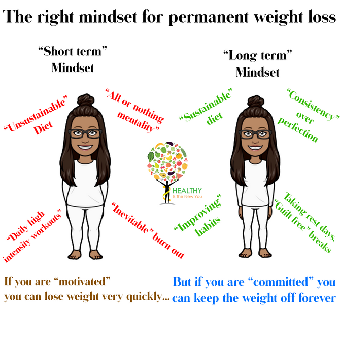 The Right Mindset For Permanent Weight Loss