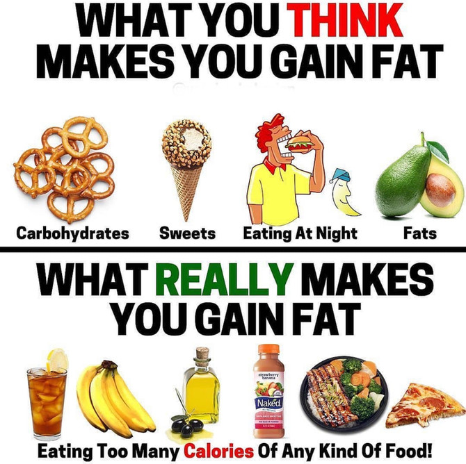 What You Think Makes You Gain Fat.