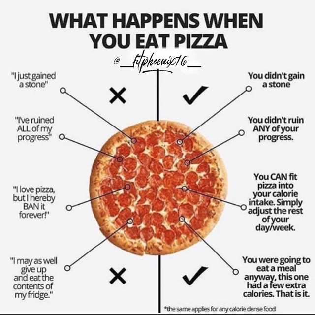 What happens when you eat pizza!
