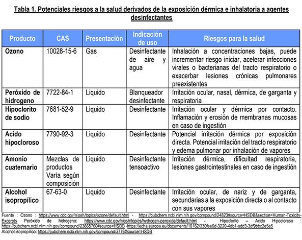 TABLA DESINFECTANTES Y SUS RIESGOS.png