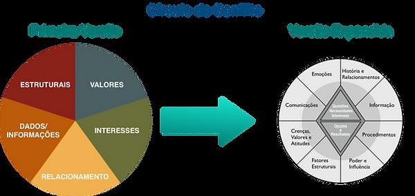 Circulo_Conflito_site.png