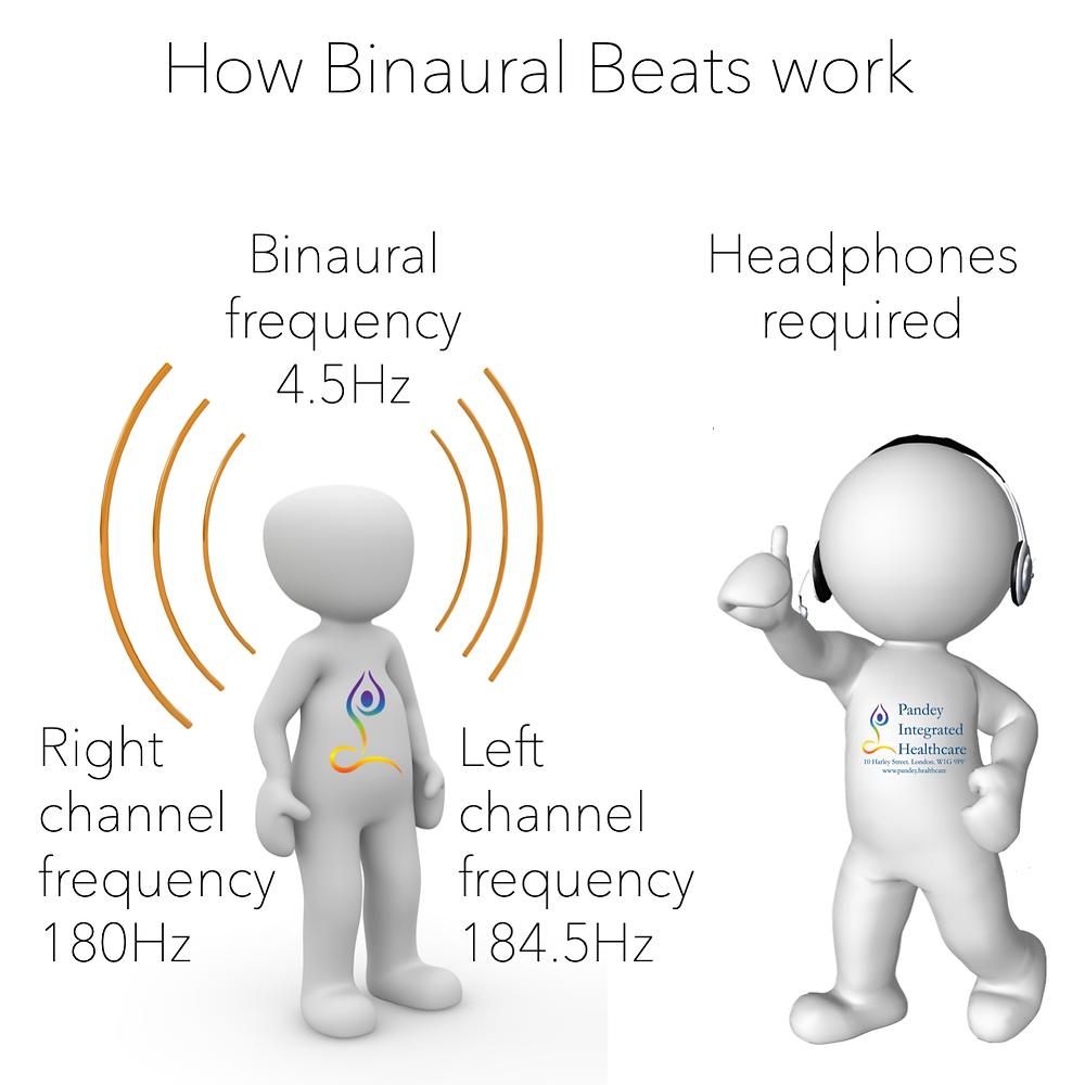 Binaural beats. Despoina Chatzimichalaki