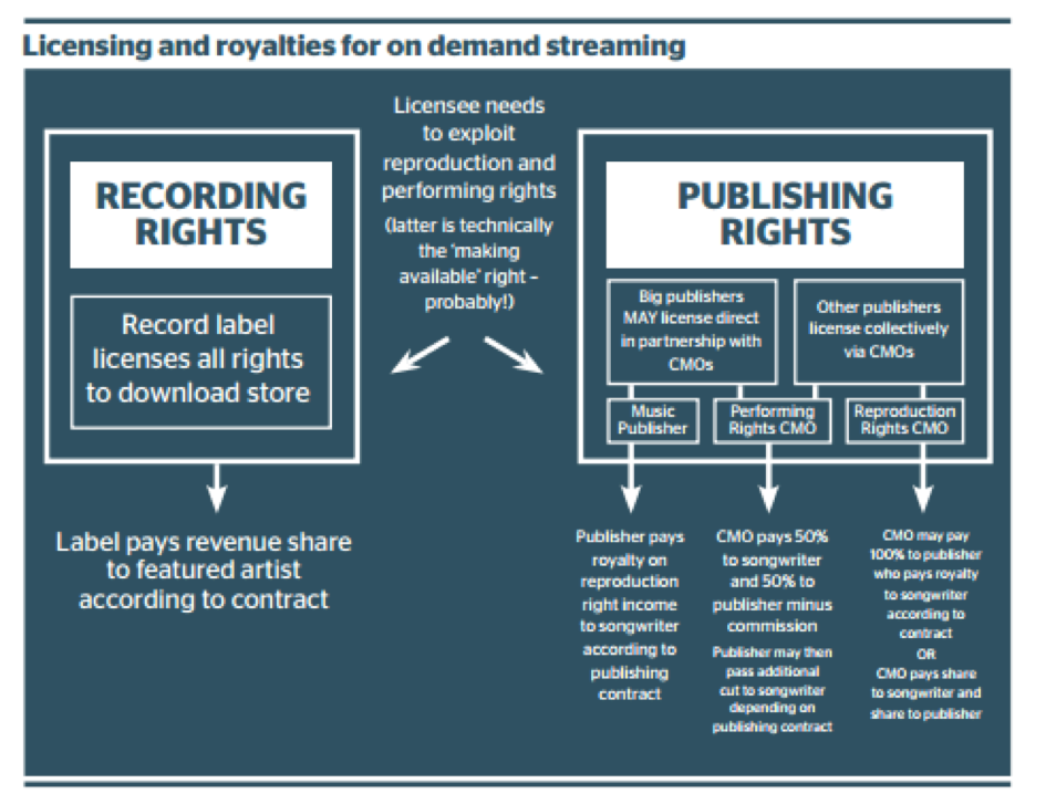 Licensing and royalties for on-demand streaming model.