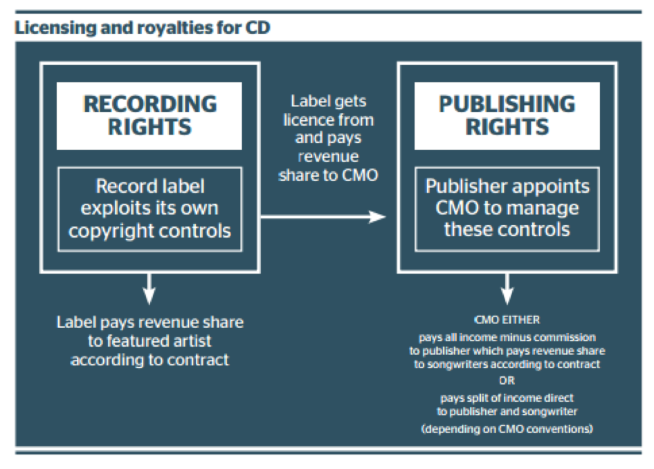 Licensing and royalties model for CD