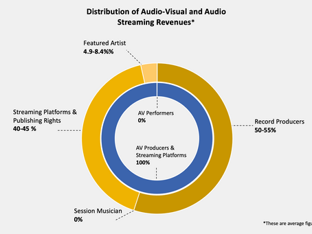 CMU Report Confirms Performers Earn Nearly Nothing From Streaming