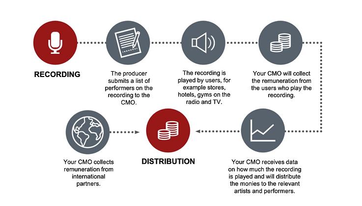CMO Process (1).png