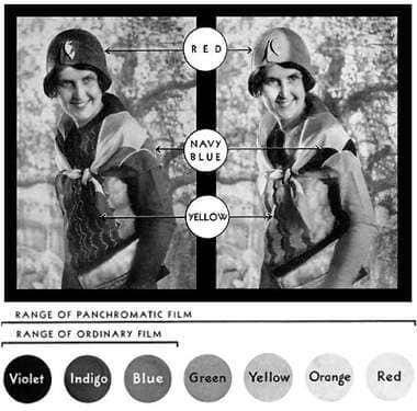 Differenza di resa tra la pellicola pancromatica (destra) e la pellicola ortocromatica (sinistra)