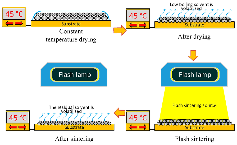 フラッシュ焼結工程(nanomaterials HPより)