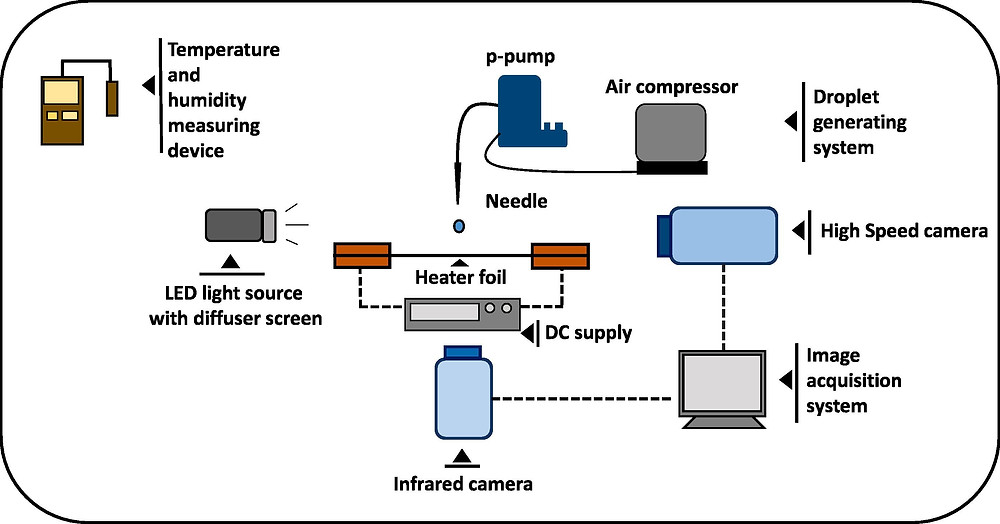 実験装置概略図(Science Direct HPより)