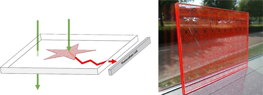 図1(左)インクジェット印刷された発光太陽集光器の動作原理。蛍光インク(赤い星)は入射光(緑の矢印)を吸収し、蛍光によってこれを放射します(赤い矢印)。PMMA基板と周囲の空気の屈折率の違いにより、光の大部分はデバイス内に閉じ込められ、光電池を取り付けて電気を生成できるエッジからのみ放出されます。(右)印刷されたA4サイズの発光太陽集光器の写真。(Science Direct HPより)