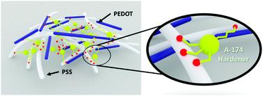 硬化剤を添加したPEDOT:PSS概略図(Royal Society of Chemistry HPより)