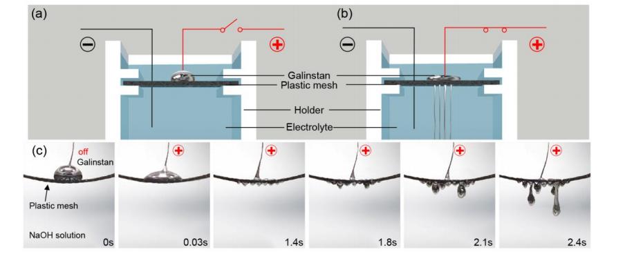 電圧が印加される前(a)と後(b)のプラスチックメッシュ上のガリンスタンの液滴の模式図。 (c)1 mol / L NaOH溶液で5 Vの電圧を印加したプラスチックメッシュの貫通効果のスナップショット。(National Science Review HPより)