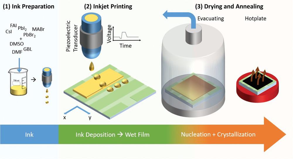 三重カチオン多結晶ペロブスカイト(TCP)薄膜の主要な作製ステップ概略図(Advanced Energy Materialsより)