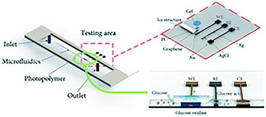 マイクロ流体デバイス インクジェット 印刷