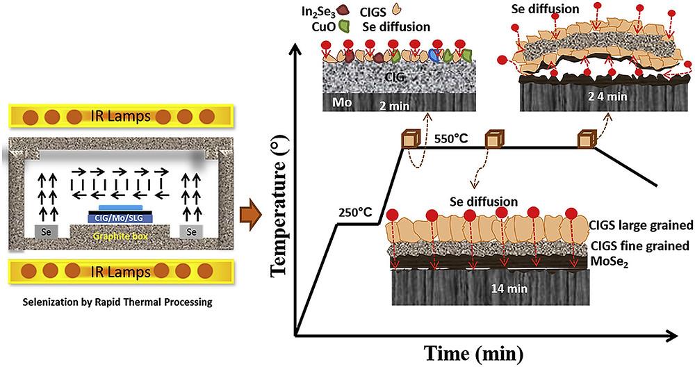 RTPシステムでのセレン化中のCIGS薄膜の成長メカニズムの概略図(Science Direct HPより)