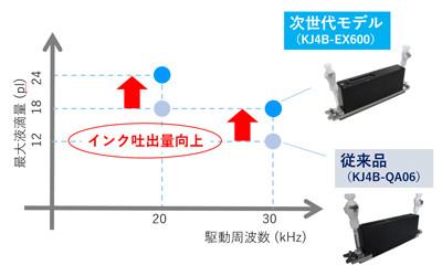 周波数と吐出量の変化(京セラ社HPより)