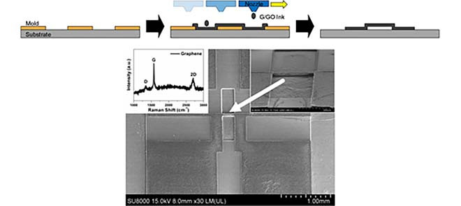 マスキングとインクジェット印刷技術を組み合わせたプロセスの概略図。(IEEE Xplore HPより)