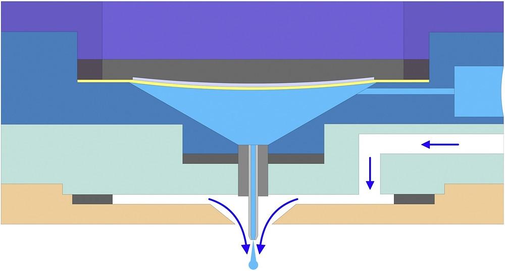 同軸エアフロ―制御可能なインクジェットヘッド概略図(Science Direct HPより)