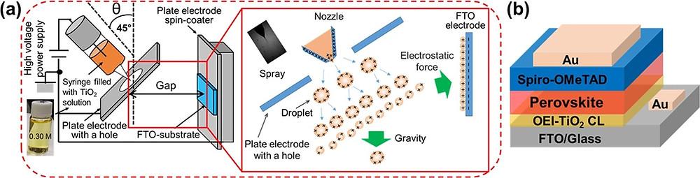 斜め静電インクジェット概略図(Scientific Report HPより)