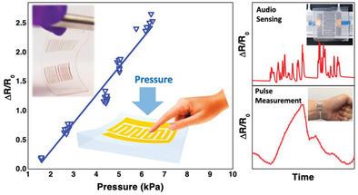 ソフト圧力センサー概略図(Wiley Online Library HPより)