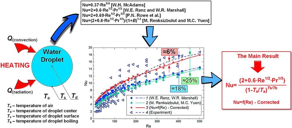 算出したNu数とRe数の関係式(Science Direct HPより)