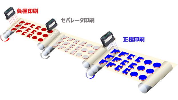 二次電池製造概念図(リコー社HPより)