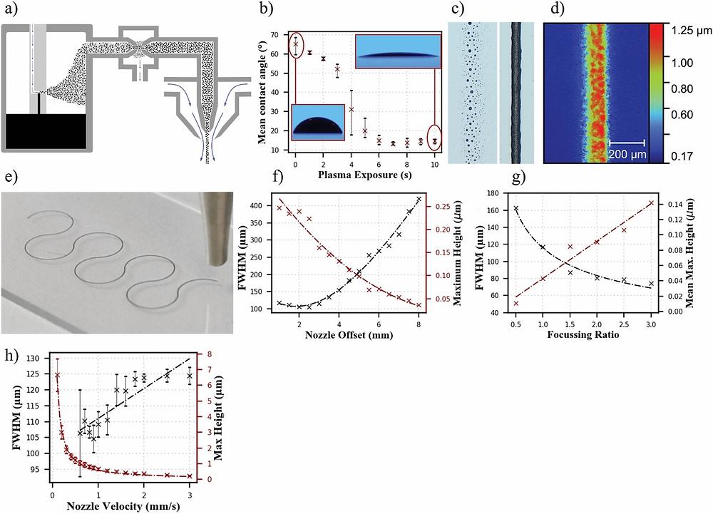 a)エアロゾルジェットプロセスの概略図、b)グラフェンインクとPDMSの間の接触角に対する酸素プラズマ曝露時間の影響、c)プラズマ処理前後のPDMS上の印刷されたフィーチャ、d)AJ印刷トレースの表面プロファイル、e )ガラスへのAJ蒸着の画像、f–h)ノズルオフセット、集束比、およびノズル速度が半値全高(FWHM)の全幅とピークフィーチャの高さに及ぼす影響。(Advanced Materials Technologies HPより)