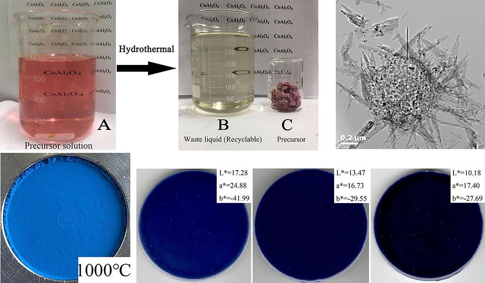顔料インクとCoAl2O4顔料(Science Direct HPより)